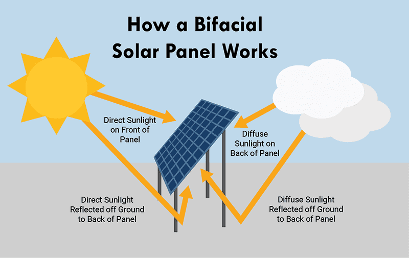 how bifacial solar panel work