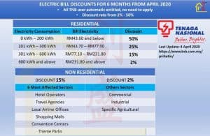 TNB reduce tariff