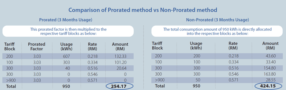 TNB Prorated Bill