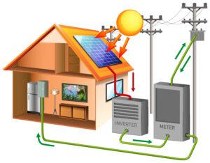 Solar Inverter Malaysia